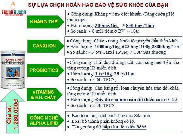 Sữa non alpha lipid lifeline tiêu chuẩn cao