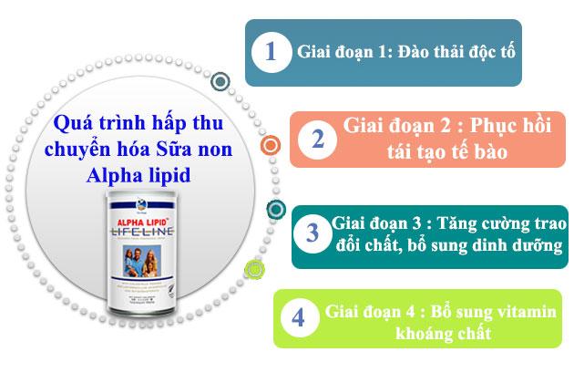 quá trình chuyển hóa sữa non alpha lipid